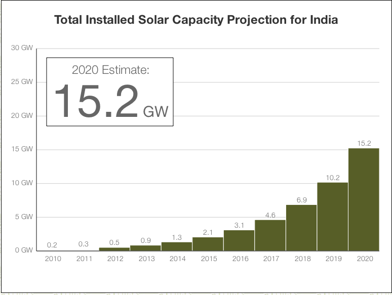 Solar Installed Capacity Projection for India