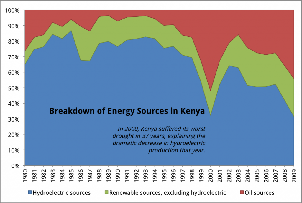 Breakdown of Energy Sources in Kenya