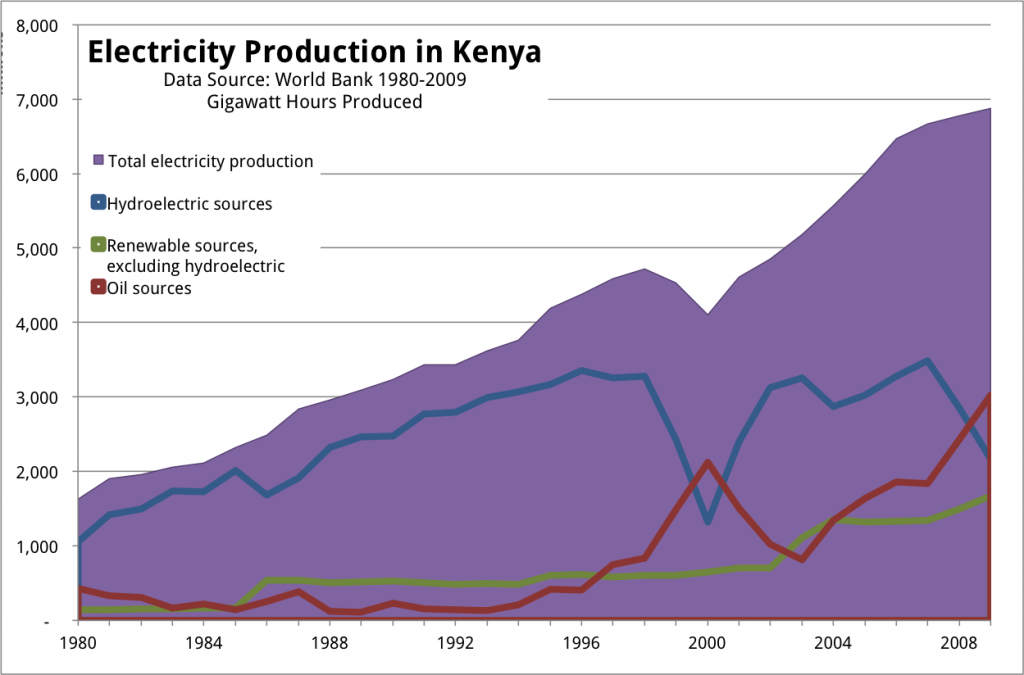 Electricity Production in Kenya GWh