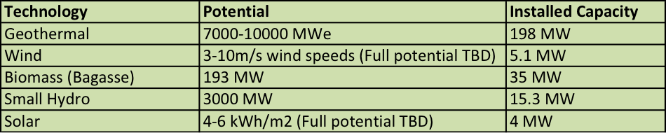 Kenya Renewable Energy Potential