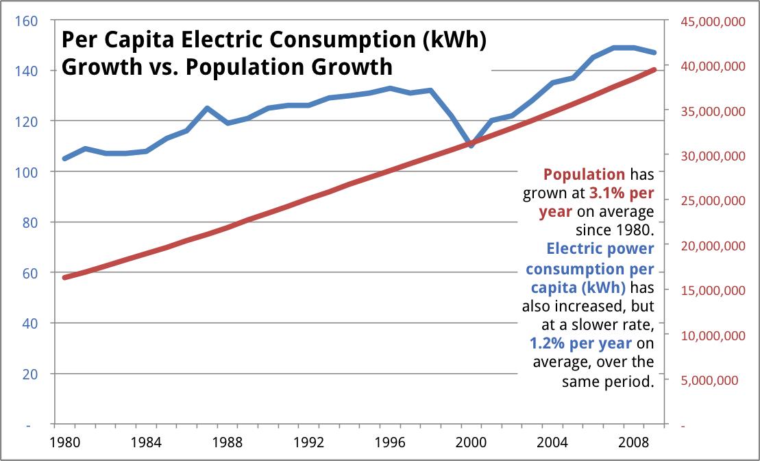 Electricity Consumption Per Capita Per Country