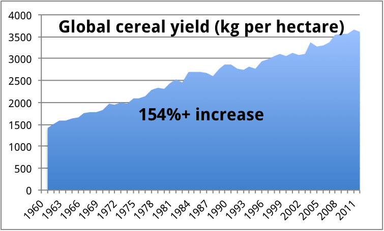 Global Cereal Yield Increase