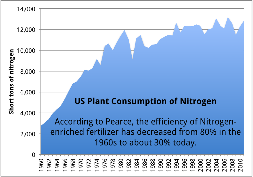 US plant consumption of nitrogen
