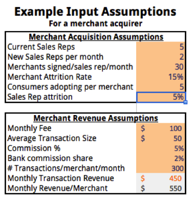 Example Input Assumptions for Startup Financial Projections