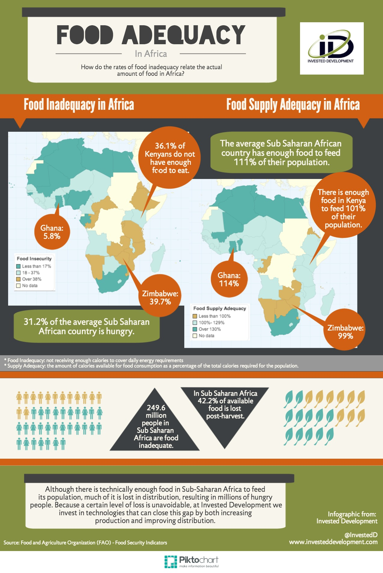 Food Adequacy Infographic