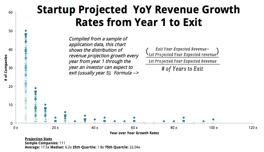 Startup Projected YoY Revenue Growth Rates from Year 1 to Exit