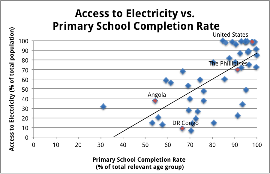 Access to electricity vs primary school completion rates