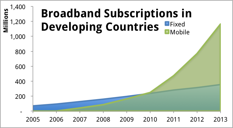 mobile vs fixed broadband